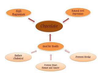 Sweet Science: The Health Benefits of Chocolate
